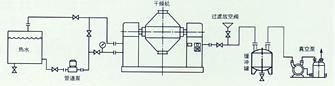 推荐的工艺安置示范:溶剂回收工艺安置