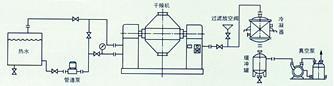 推荐的工艺安置示范:溶剂不回收工艺安置